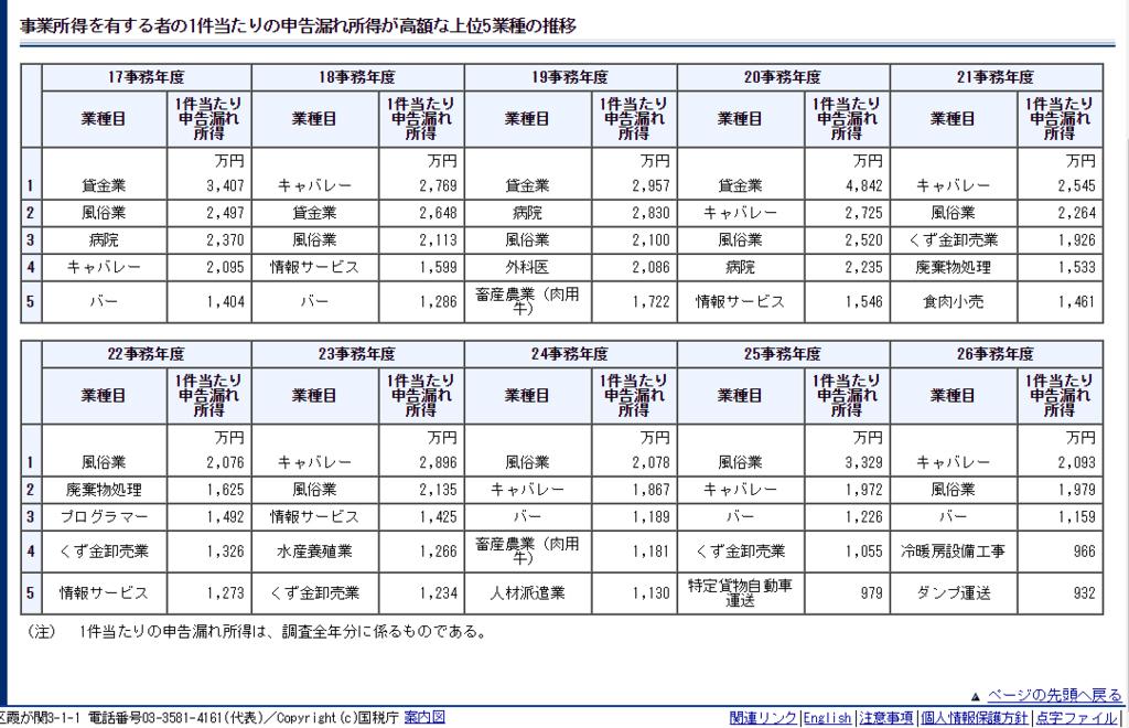 税務調査の資料